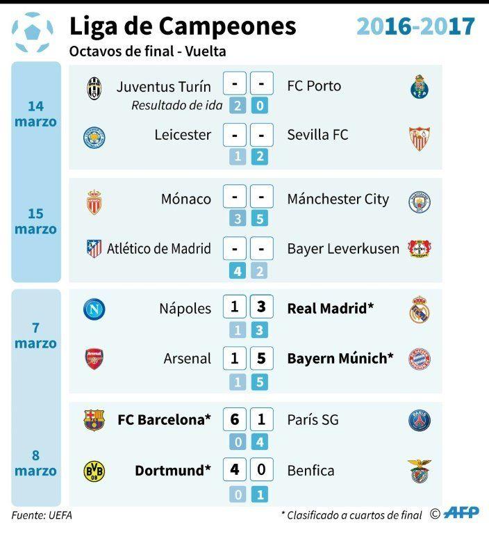 Mónaco y Bayer Leverkusen buscan la sorpresa ante favoritos City y Atlético